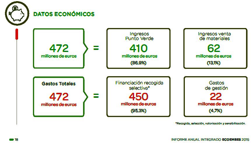 472 millones de euros ecoembes