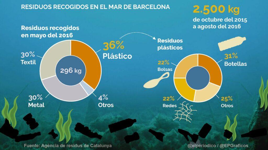 Residuos recogidos mar Barcelona