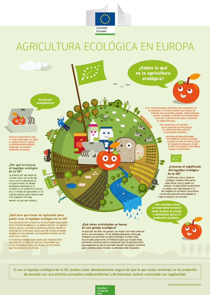 Agricultura ecológica en Europa