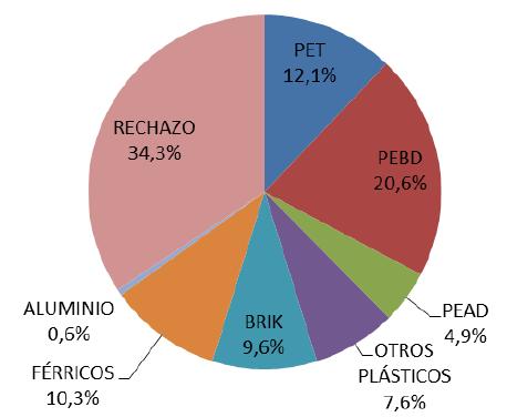 Gráfica con los datos del resultado de clasificación de residuos de envases en Asturias
