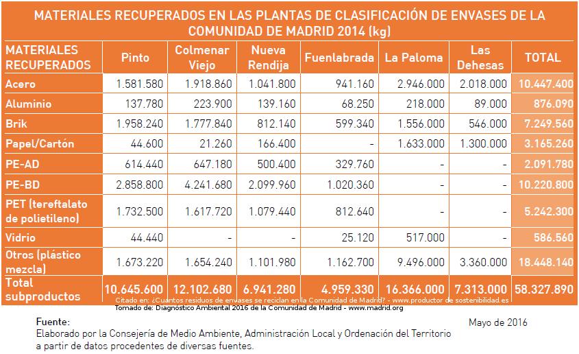 Tabla con los datos sobre materiales recuperados en las plantas de clasificación de residuos de envases de la Comunidad de Madrid, extraída del Diagnóstico Ambiental 2016 enlazado más arriba en formato pdf, donde la tabla aparece en formato texto