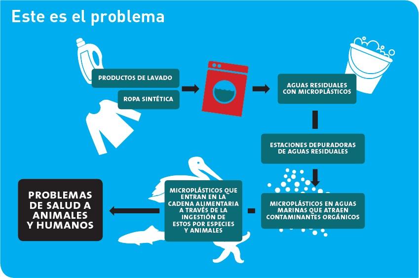 lavadoras y microplásticos según life-mermaids.eu