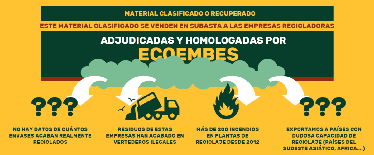 Ecoembes miente